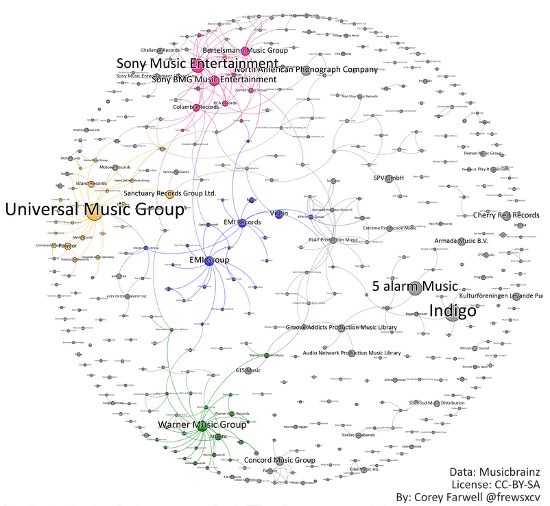 Records Labels in cool Neo4j Graph Visualization - Neo4j Graph