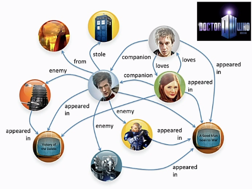 An Introduction To Neo4j And Doctor Who Neo4j Graph