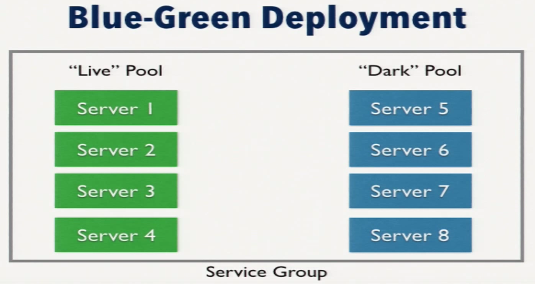 A Blue-Green Deployment Server Grouping