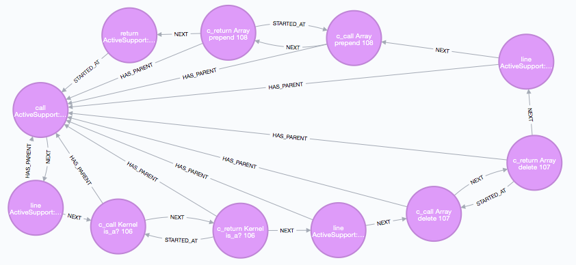 Learn How to Analyze Your Ruby Code Using Neo4j and Neolytics