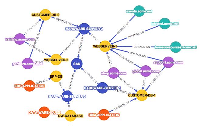 GraphGist-Network-IT
