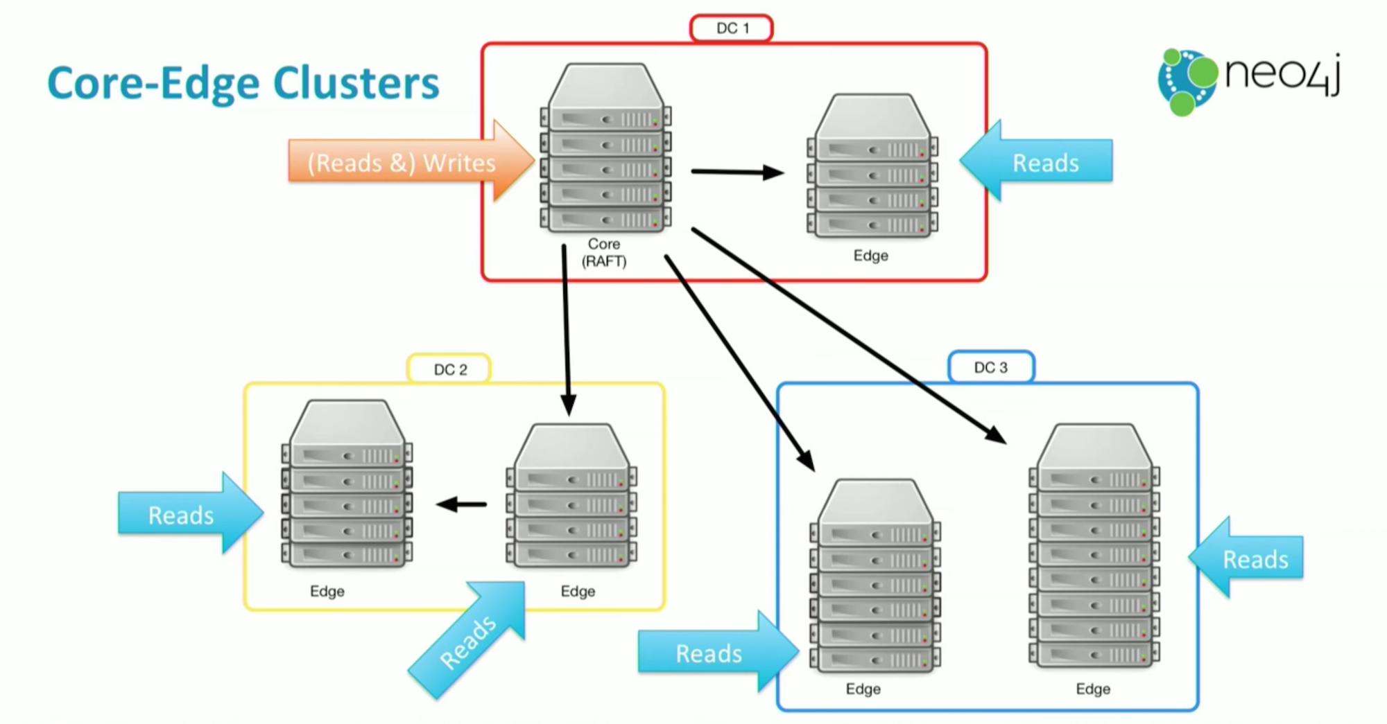 Neo4j Core-Edge Clusters