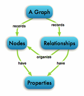 Neo4J's graphic of what a graph-based database stores data