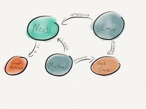 medium graph