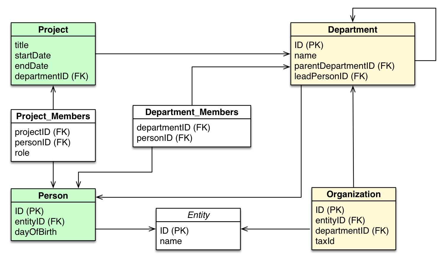 comparison of rdbms Rdbms vs oodbms an object-oriented database management system (oodbms), sometimes referred as object database management system (odms) is a database management system (dbms) that supports modeling and creation of data as objects.