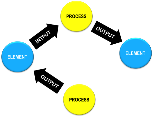 Learn how José Machicao mapped the Project Management Body of Knowledge (PMBOK) Standard with a graph database in order to manage dependent processes.