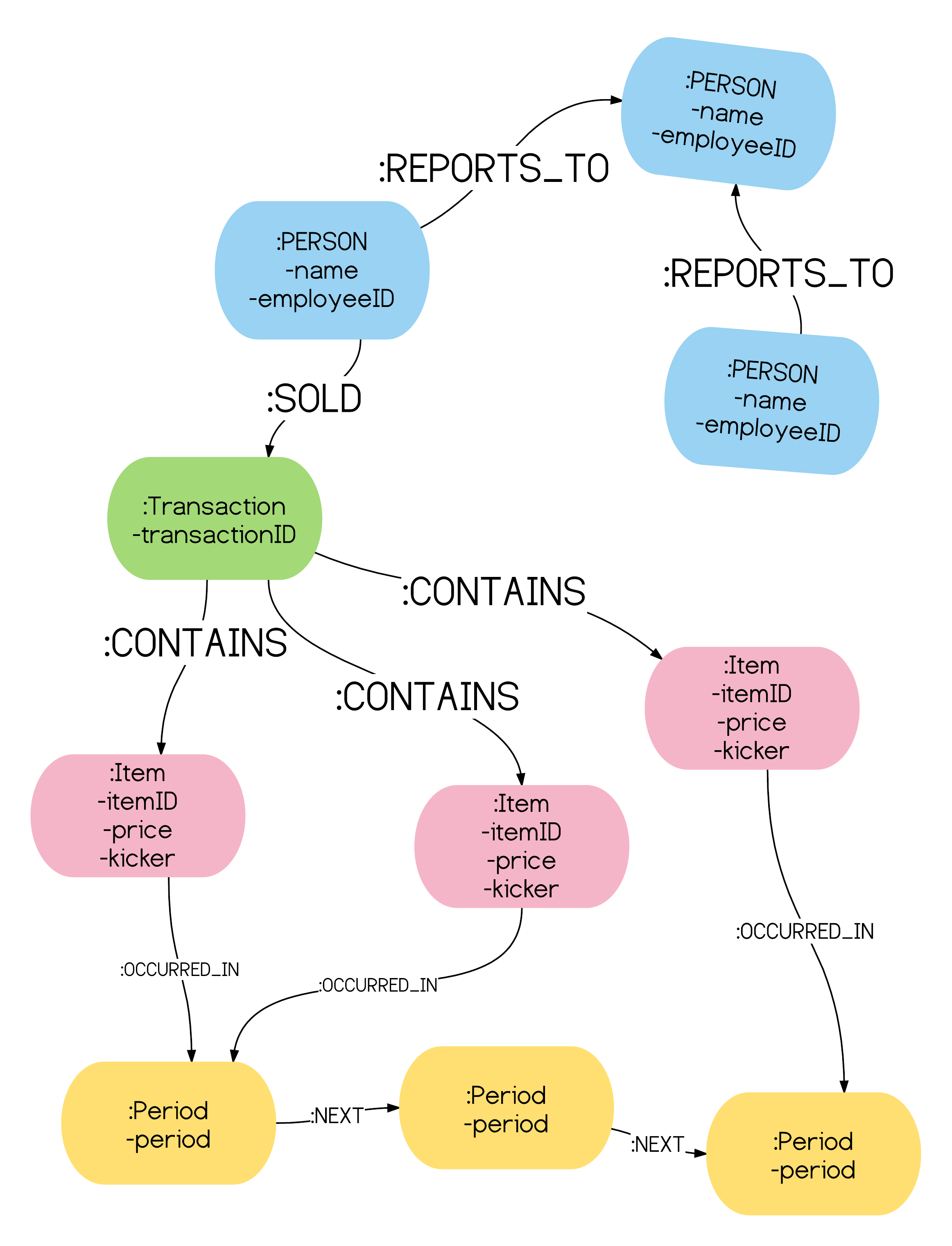 Sales Compensation Data Model