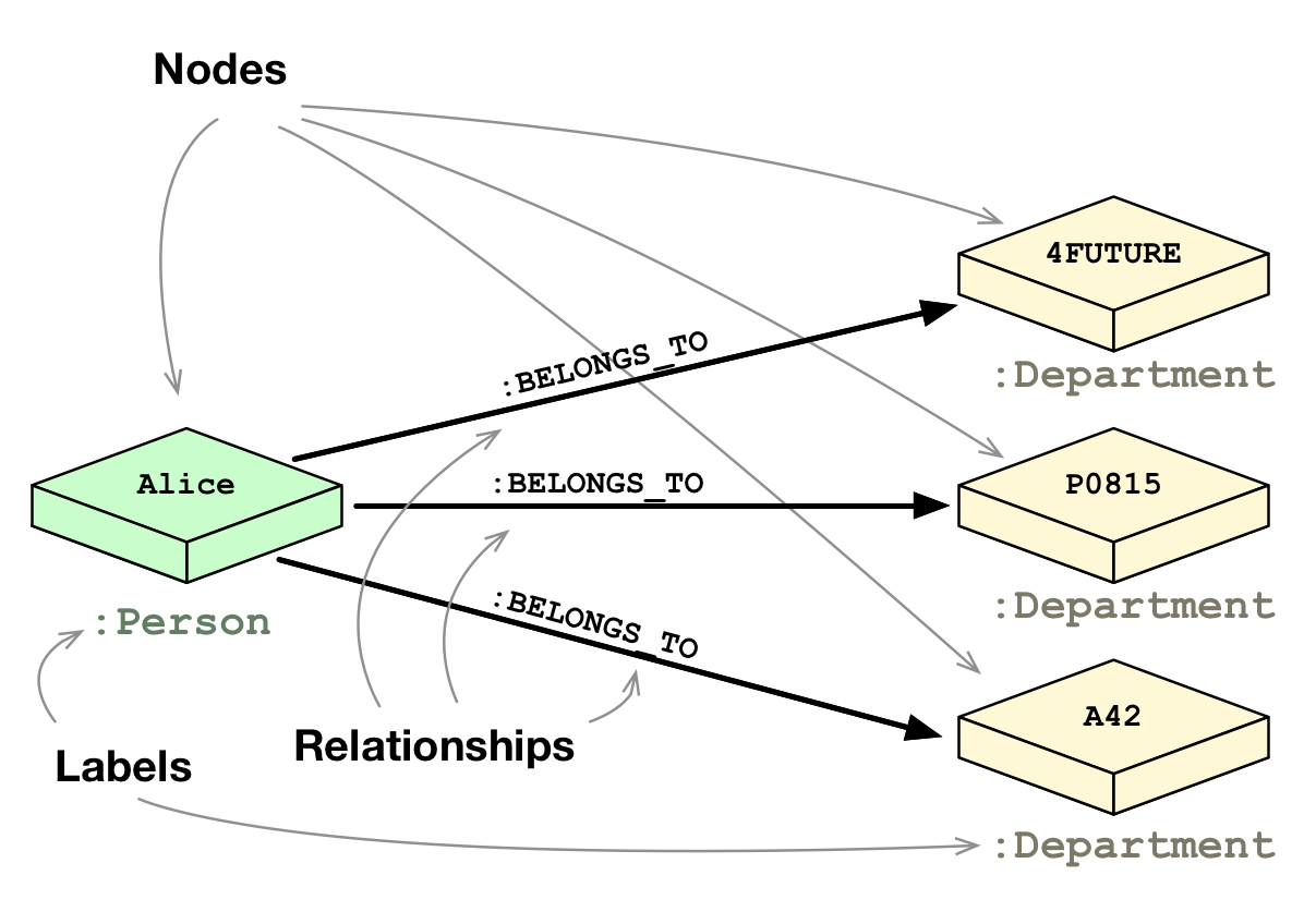 Relational Databases Vs Graph Databases A Comparison