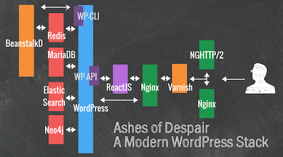 Tim Nash Explains How to More Efficiently Query Custom Post Types in WordPress Using Neo4j